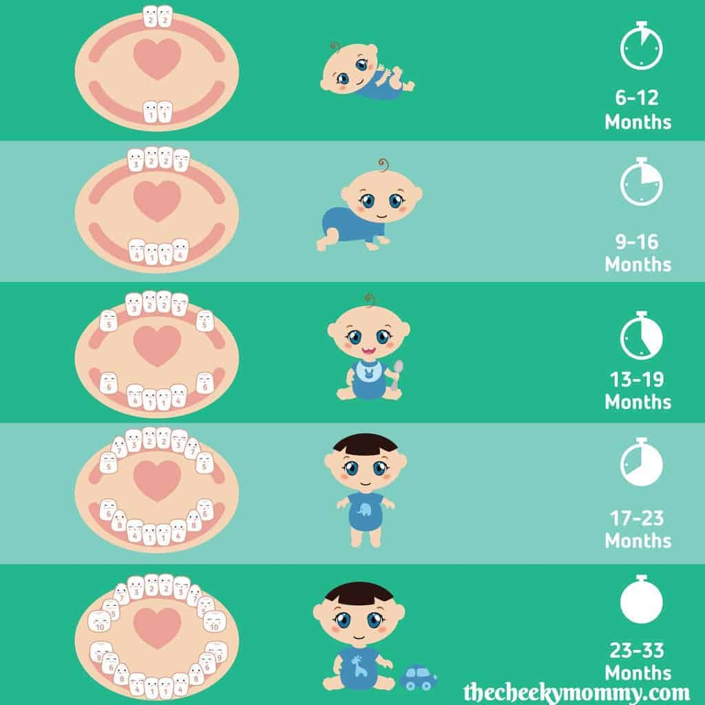 Natural Remedies For A Teething Baby Naturally Made Mom